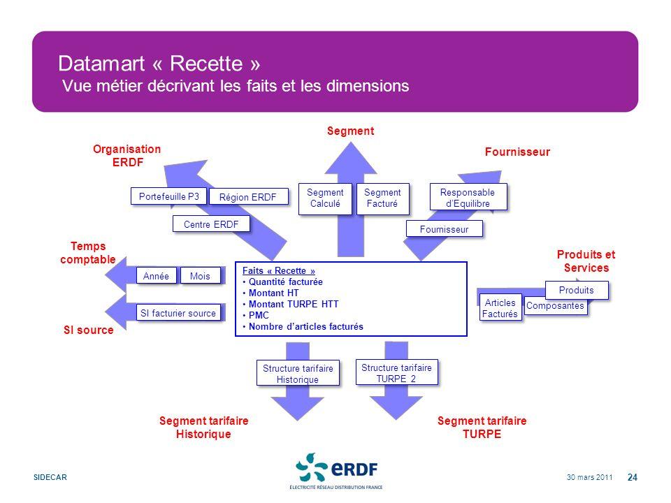 30 mars 2011SIDECAR 24 Datamart « Recette » Vue métier décrivant les faits et les dimensions Fournisseur Faits « Recette » Quantité facturée Montant H