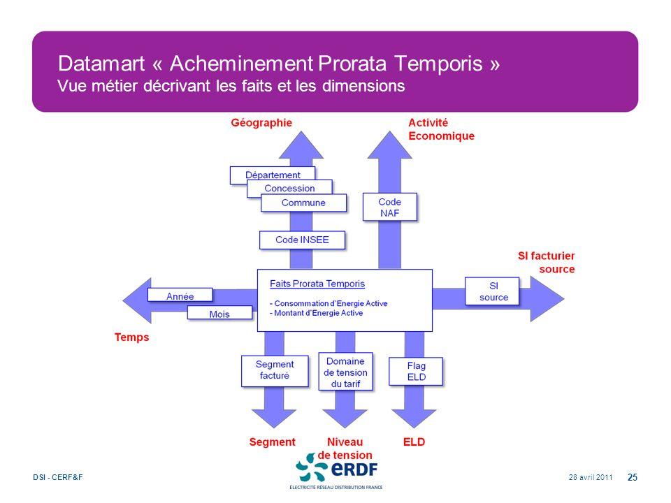 28 avril 2011DSI - CERF&F 25 Datamart « Acheminement Prorata Temporis » Vue métier décrivant les faits et les dimensions