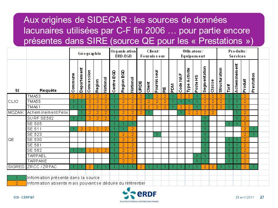 28 avril 2011DSI - CERF&F 27 Aux origines de SIDECAR : les sources de données lacunaires utilisées par C-F fin 2006 … pour partie encore présentes dan