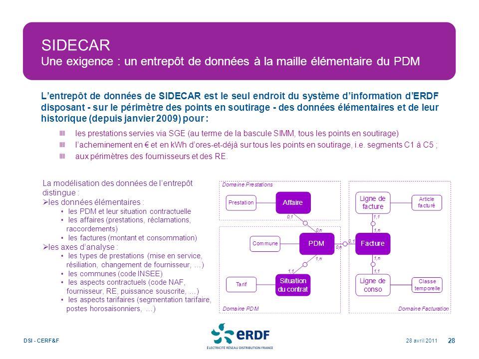 SIDECAR Une exigence : un entrepôt de données à la maille élémentaire du PDM 28 avril 2011DSI - CERF&F 28 Lentrepôt de données de SIDECAR est le seul