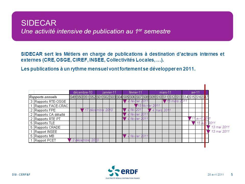 28 avril 2011DSI - CERF&F 5 SIDECAR Une activité intensive de publication au 1 er semestre SIDECAR sert les Métiers en charge de publications à destin