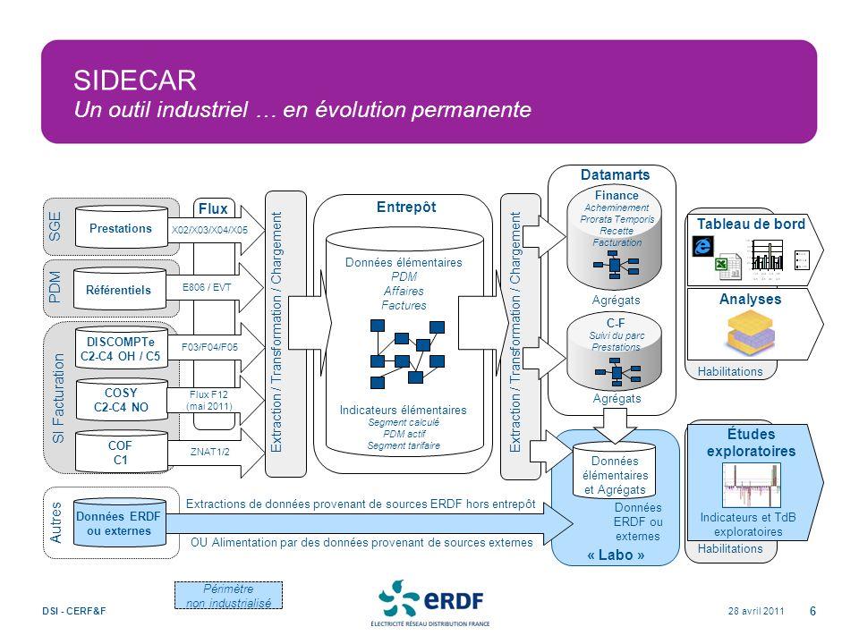 28 avril 2011DSI - CERF&F 6 Habilitations Analyses Tableau de bord SI Facturation SIDECAR Un outil industriel … en évolution permanente Flux PDM SGE D