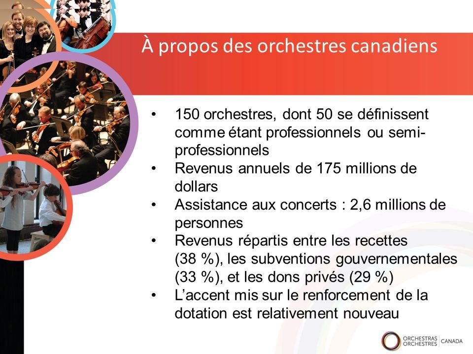 À propos des orchestres canadiens 150 orchestres, dont 50 se définissent comme étant professionnels ou semi- professionnels Revenus annuels de 175 millions de dollars Assistance aux concerts : 2,6 millions de personnes Revenus répartis entre les recettes (38 %), les subventions gouvernementales (33 %), et les dons privés (29 %) Laccent mis sur le renforcement de la dotation est relativement nouveau