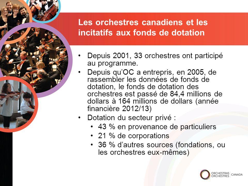 Les orchestres canadiens et les incitatifs aux fonds de dotation Depuis 2001, 33 orchestres ont participé au programme.