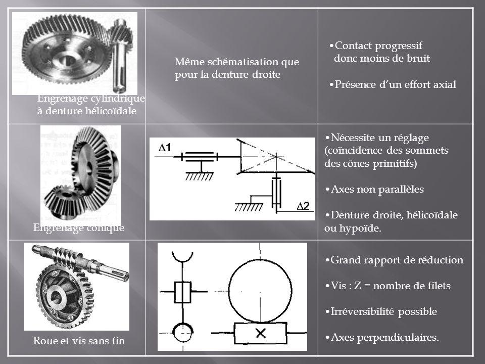 Engrenages cylindriques à denture droite Les plus courants Les plus économiques Petite roue : pignon Pas deffort axial Pignon crémaillère Cylindrique