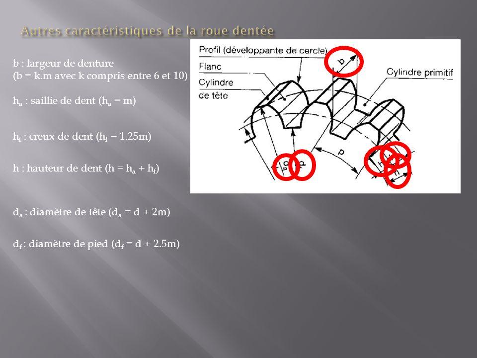 ModulemÀ choisir parmis des modules normalisés Nombre de dentsZNombre entier et positif Pasp p =.m Diamètre primitifdd = m.Z EntraxeE E