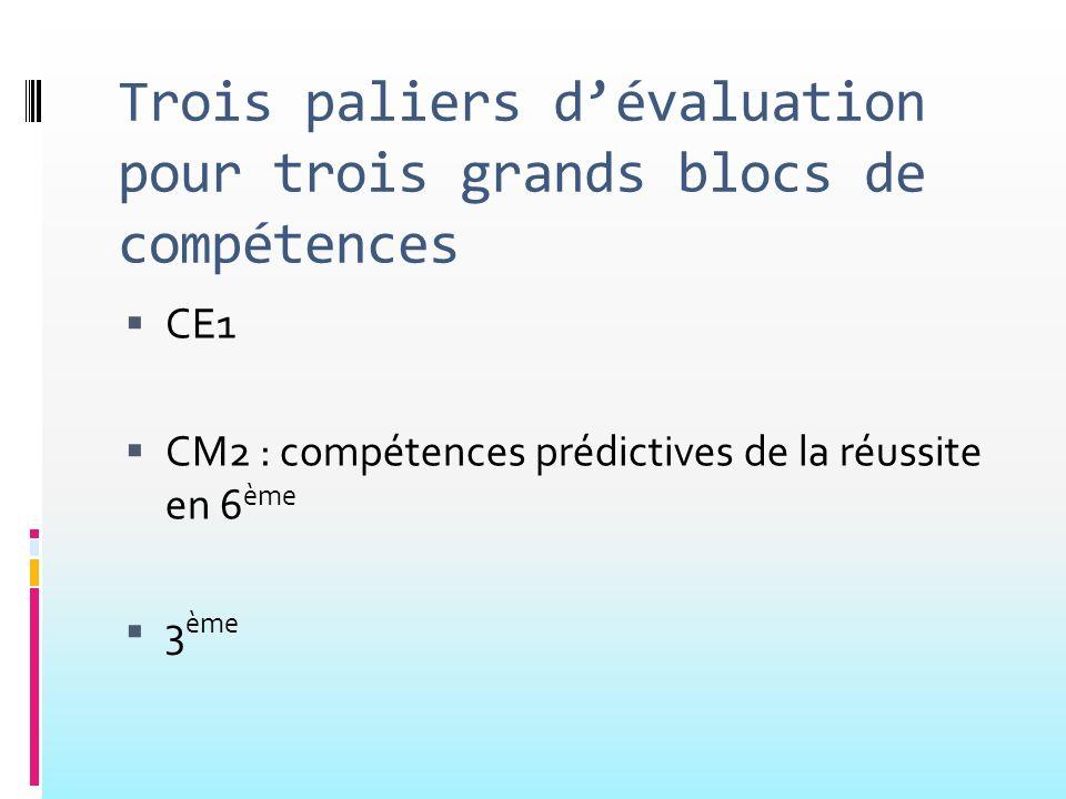 Trois paliers dévaluation pour trois grands blocs de compétences CE1 CM2 : compétences prédictives de la réussite en 6 ème 3 ème