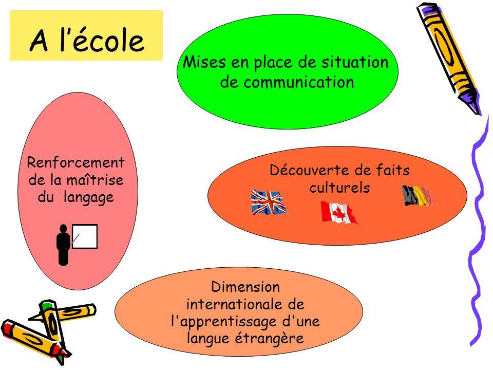 Renforcement de la maîtrise du langage Découverte de faits culturels Dimension internationale de l'apprentissage d'une langue étrangère Mises en place