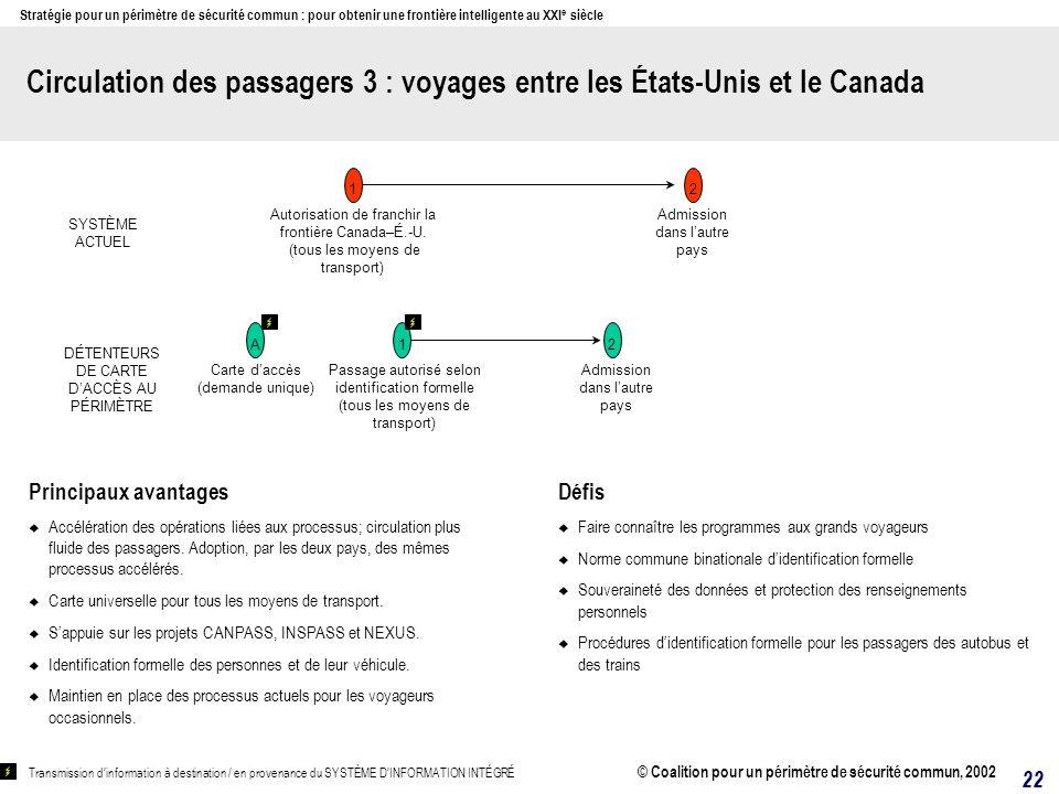 Circulation des passagers 3 : voyages entre les États-Unis et le Canada Principaux avantages Accélération des opérations liées aux processus; circulation plus fluide des passagers.