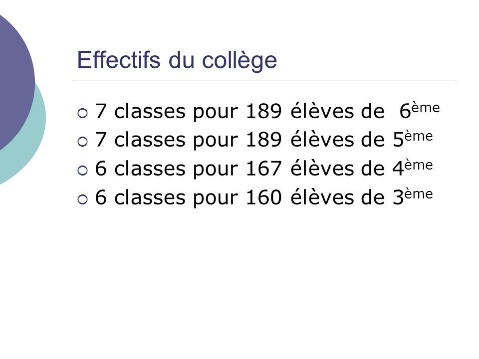 7 classes pour 189 élèves de 6 ème 7 classes pour 189 élèves de 5 ème 6 classes pour 167 élèves de 4 ème 6 classes pour 160 élèves de 3 ème Effectifs du collège