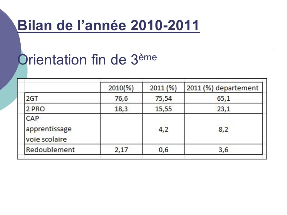 Bilan de lannée 2010-2011 Orientation fin de 3 ème