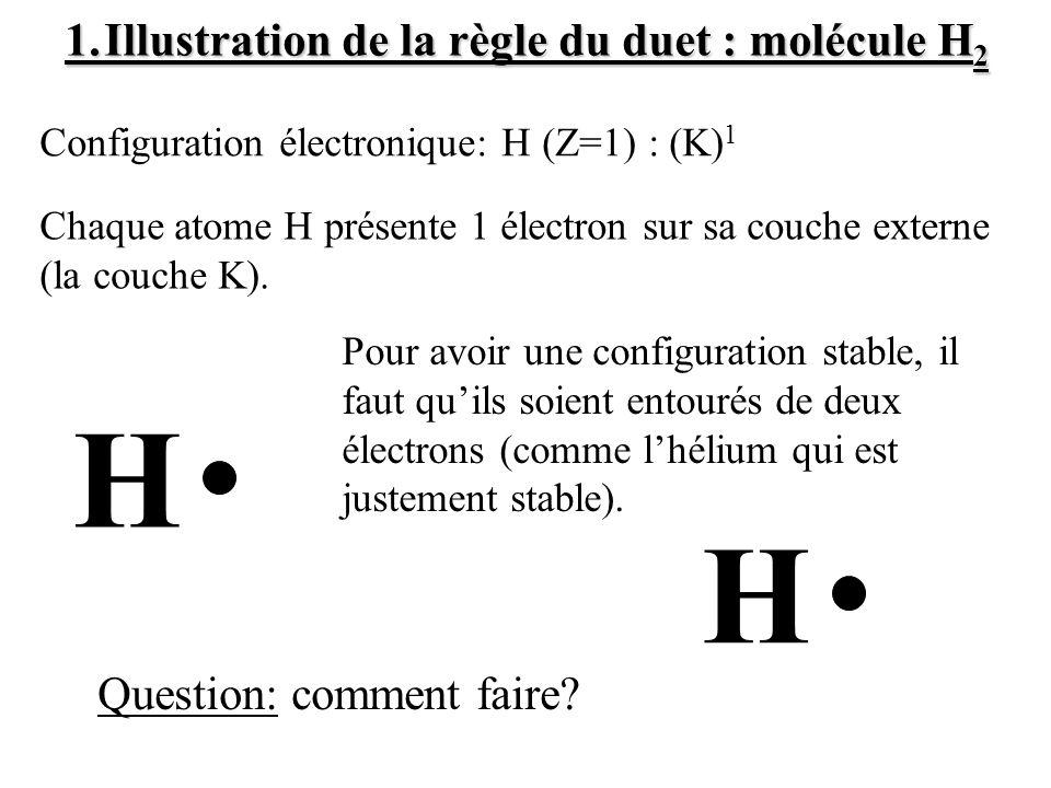 1.Illustration de la règle du duet : molécule H 2 Configuration électronique: H (Z=1) : (K) 1 Pour avoir une configuration stable, il faut quils soien
