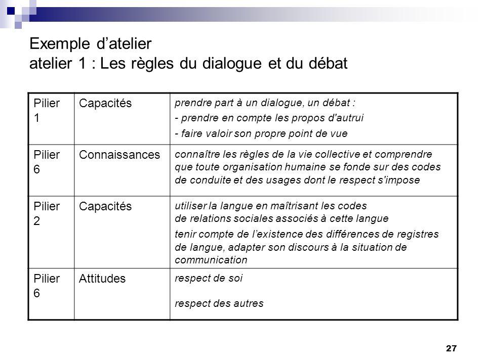 27 Exemple datelier atelier 1 : Les règles du dialogue et du débat Pilier 1 Capacités prendre part à un dialogue, un débat : - prendre en compte les p