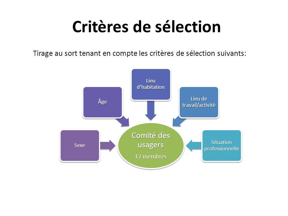 Critères de sélection Tirage au sort tenant en compte les critères de sélection suivants: Comité des usagers 12 membres Sexe Âge Lieu dhabitation Lieu