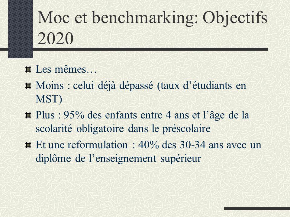 Moc et benchmarking: Objectifs 2020 Les mêmes… Moins : celui déjà dépassé (taux détudiants en MST) Plus : 95% des enfants entre 4 ans et lâge de la sc