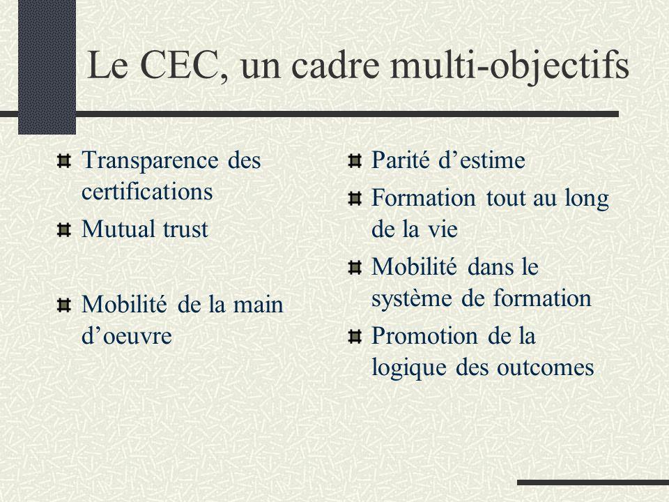 Le CEC, un cadre multi-objectifs Transparence des certifications Mutual trust Mobilité de la main doeuvre Parité destime Formation tout au long de la