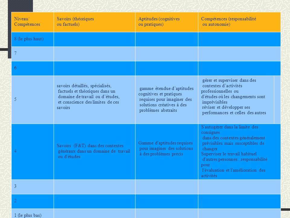 Niveau/ Compétences Savoirs (théoriques ou factuels) Aptitudes (cognitives ou pratiques) Compétences (responsabilité ou autonomie) 8 (le plus haut) 7