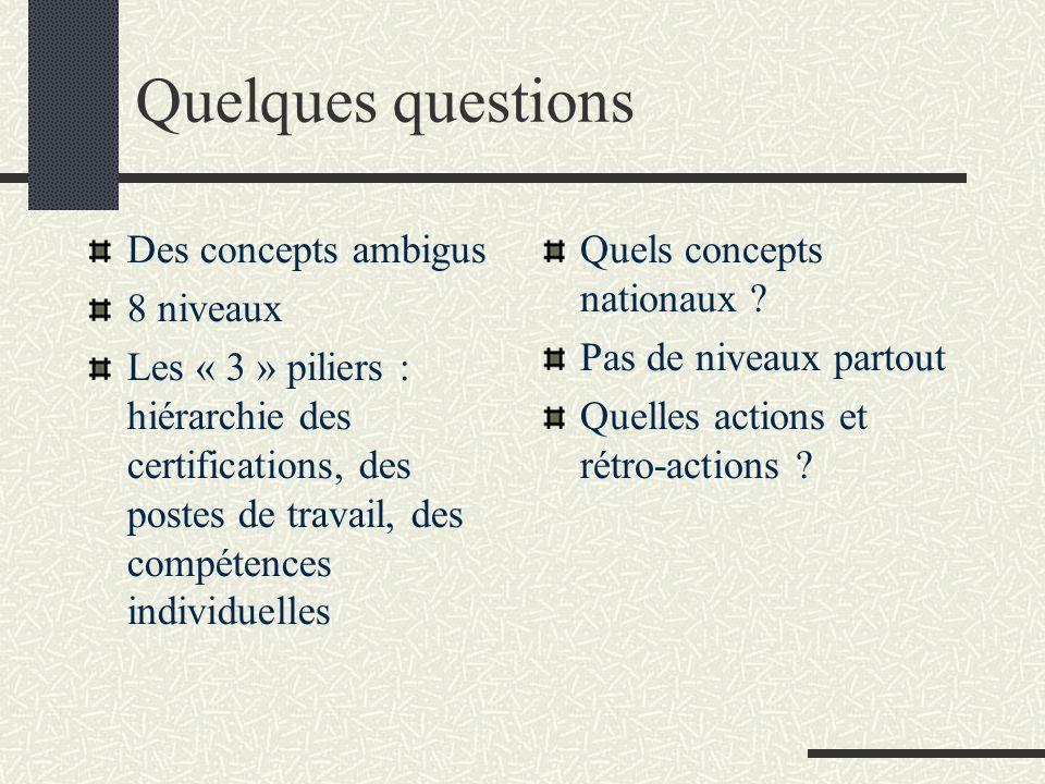 Quelques questions Des concepts ambigus 8 niveaux Les « 3 » piliers : hiérarchie des certifications, des postes de travail, des compétences individuel