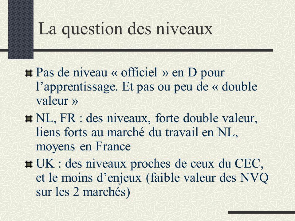 La question des niveaux Pas de niveau « officiel » en D pour lapprentissage. Et pas ou peu de « double valeur » NL, FR : des niveaux, forte double val