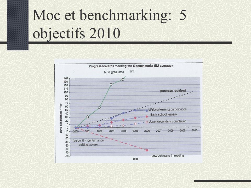 France et Europe F 2000F 2006UE 2006 Lecture15,221,724,1 (-20%) Hausse Sortants sans qualif 13,311,814,9 (10%) Fin du secondaire 81,682,578,5 (85%) MST+7,4%+33% (+15%)