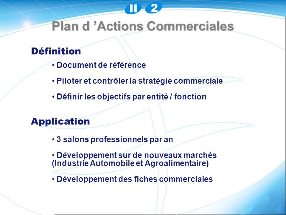 Plan d Actions Commerciales Définition Application Document de référence Piloter et contrôler la stratégie commerciale Définir les objectifs par entité / fonction 3 salons professionnels par an Développement sur de nouveaux marchés (Industrie Automobile et Agroalimentaire) Développement sur de nouveaux marchés (Industrie Automobile et Agroalimentaire) Développement des fiches commerciales II 2