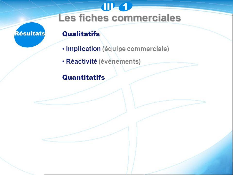 Les fiches commerciales Résultats Qualitatifs Implication (équipe commerciale) Implication (équipe commerciale) Réactivité (événements) Réactivité (événements) Quantitatifs 1III