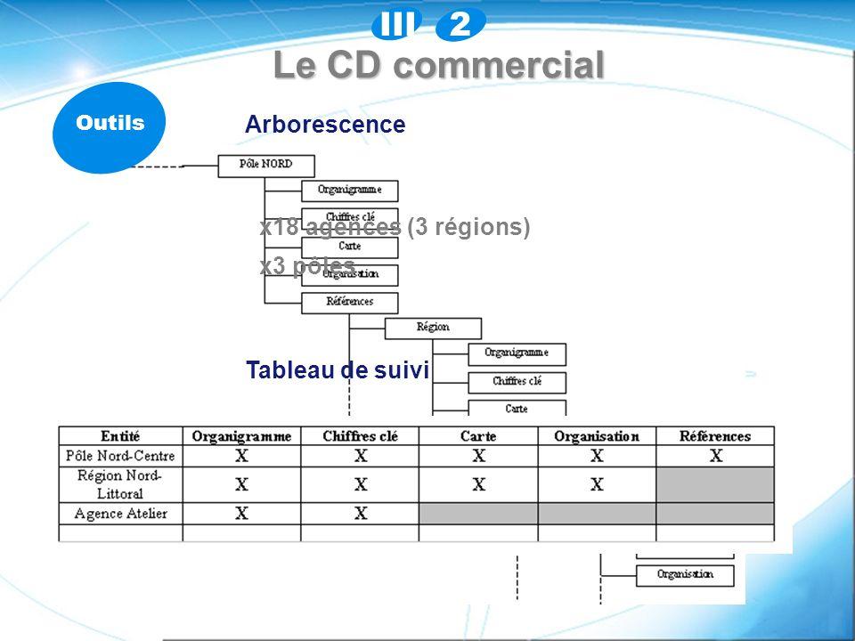 Le CD commercial Outils Arborescence Tableau de suivi x18 agences (3 régions) x3 pôles 2III