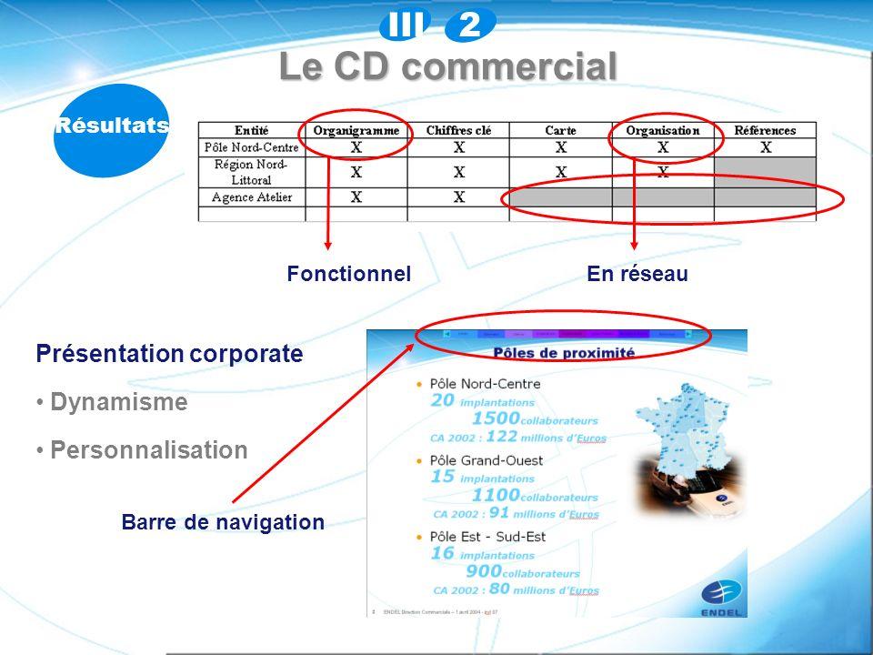 Le CD commercial Résultats Fonctionnel En réseau Présentation corporate Dynamisme Personnalisation Barre de navigation 2III