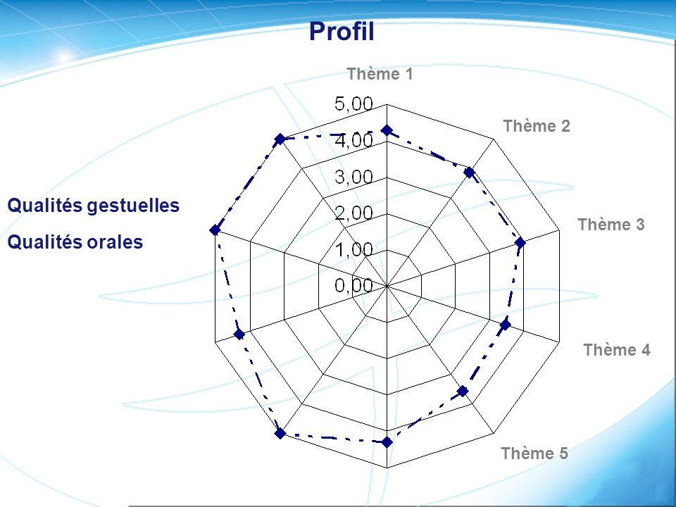 Qualités gestuelles Qualités orales Thème 1 Thème 2 Thème 3 Thème 4 Thème 5 Profil
