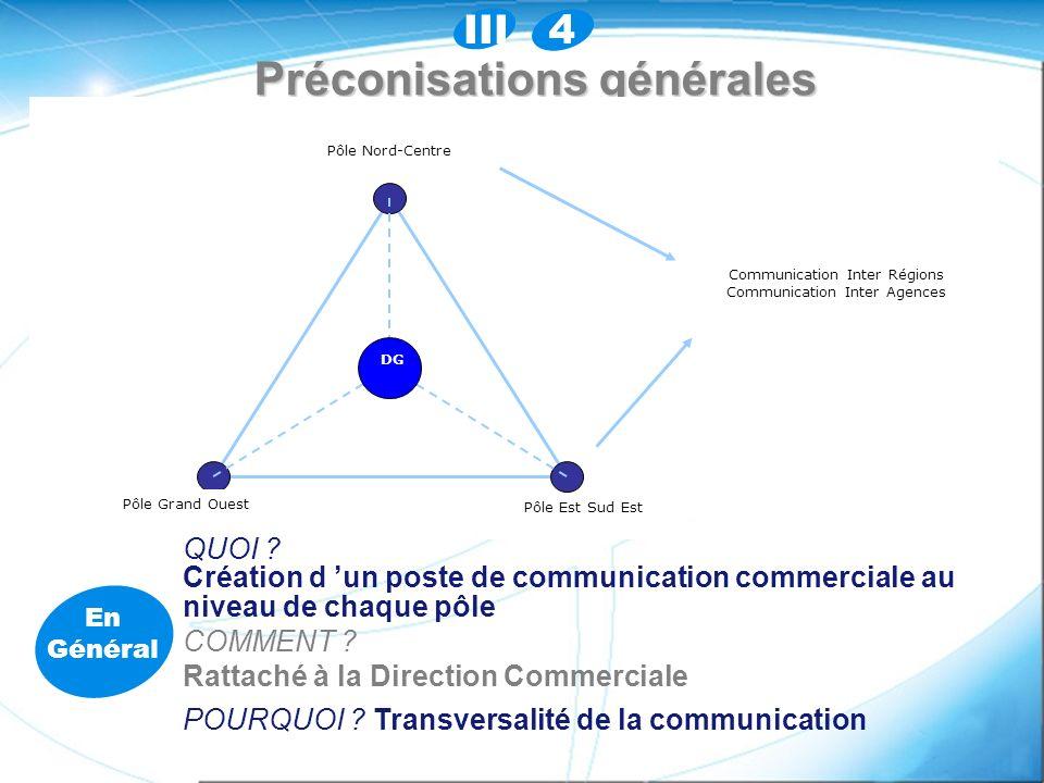 Préconisations générales QUOI .