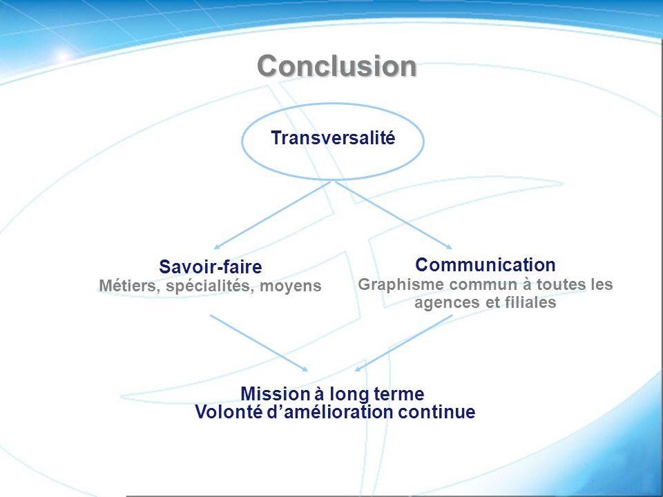 Conclusion Transversalité Savoir-faire Métiers, spécialités, moyens Communication Graphisme commun à toutes les agences et filiales Mission à long terme Volonté damélioration continue