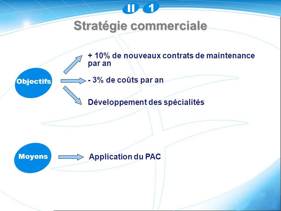 Stratégie commerciale Objectifs + 10% de nouveaux contrats de maintenance par an - 3% de coûts par an Développement des spécialités Moyens Application du PAC II 1