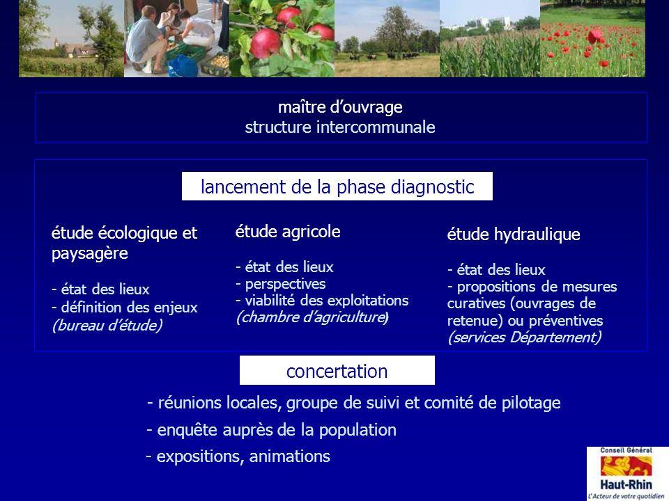 étude écologique et paysagère - état des lieux - définition des enjeux (bureau détude) lancement de la phase diagnostic maître douvrage structure inte