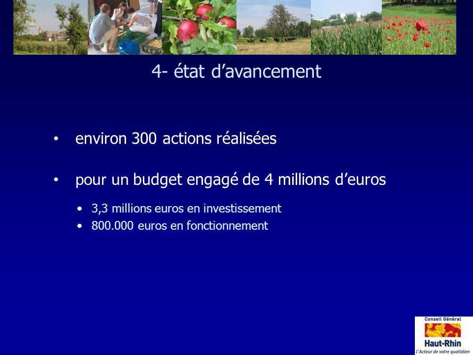 environ 300 actions réalisées pour un budget engagé de 4 millions deuros 3,3 millions euros en investissement 800.000 euros en fonctionnement