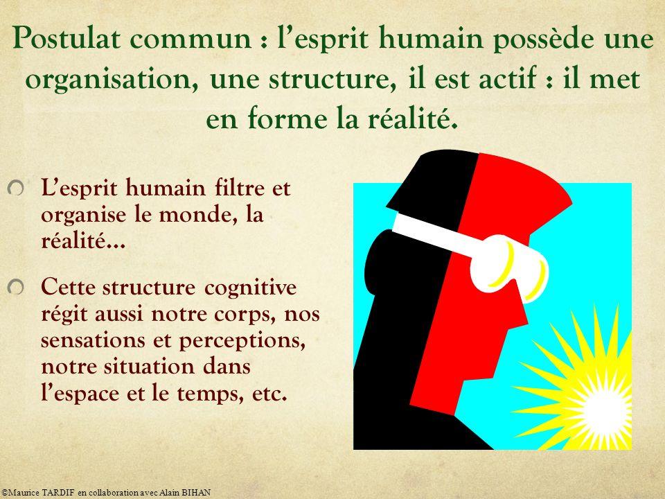 Postulat commun : lesprit humain possède une organisation, une structure, il est actif : il met en forme la réalité.