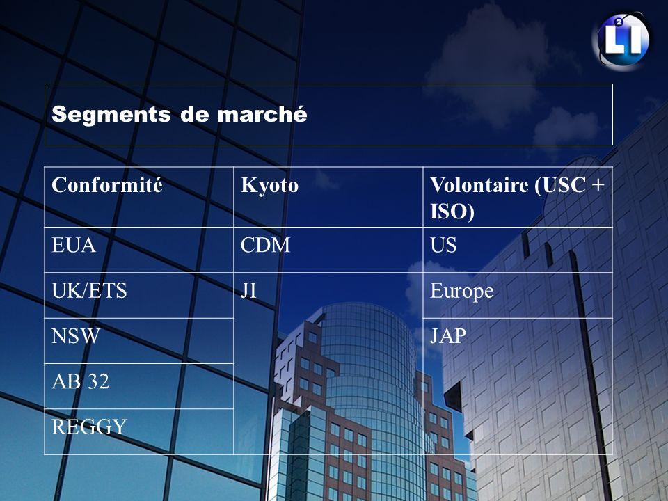 Segments de marché ConformitéKyotoVolontaire (USC + ISO) EUACDMUS UK/ETSJIEurope NSWJAP AB 32 REGGY