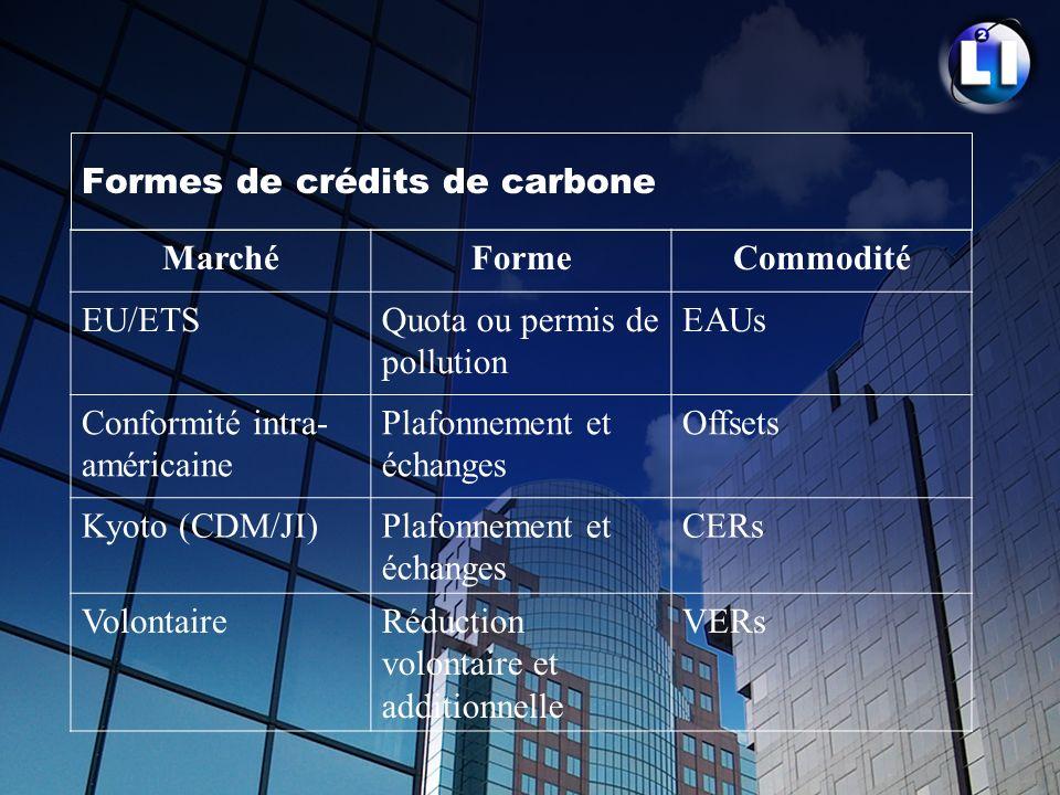 Formes de crédits de carbone MarchéFormeCommodité EU/ETSQuota ou permis de pollution EAUs Conformité intra- américaine Plafonnement et échanges Offset