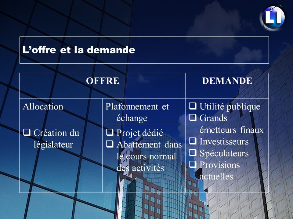 Loffre et la demande OFFREDEMANDE AllocationPlafonnement et échange Utilité publique Grands émetteurs finaux Investisseurs Spéculateurs Provisions act