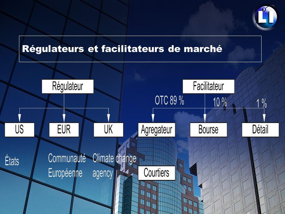 Régulateurs et facilitateurs de marché