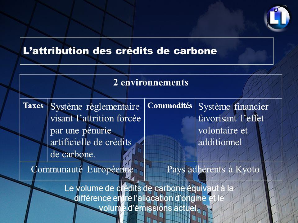 Lattribution des crédits de carbone Le volume de crédits de carbone équivaut à la différence entre lallocation dorigine et le volume démissions actuel