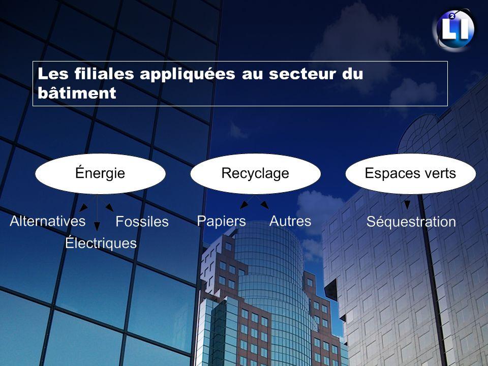 Les filiales appliquées au secteur du bâtiment