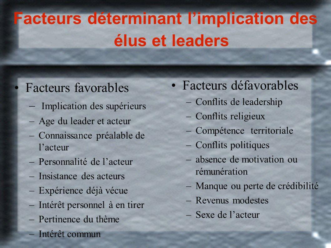 Facteurs déterminant limplication des élus et leaders Facteurs favorables – Implication des supérieurs –Age du leader et acteur –Connaissance préalabl