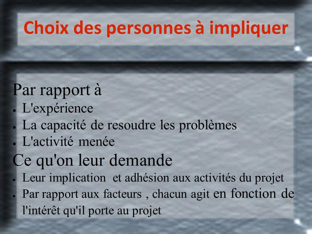 Choix des personnes à impliquer Par rapport à L'expérience La capacité de resoudre les problèmes L'activité menée Ce qu'on leur demande Leur implicati