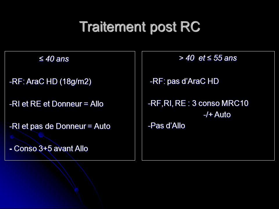 Traitement post RC 40 ans 40 ans -RF: AraC HD (18g/m2) -RF: AraC HD (18g/m2) -RI et RE et Donneur = Allo -RI et RE et Donneur = Allo -RI et pas de Don