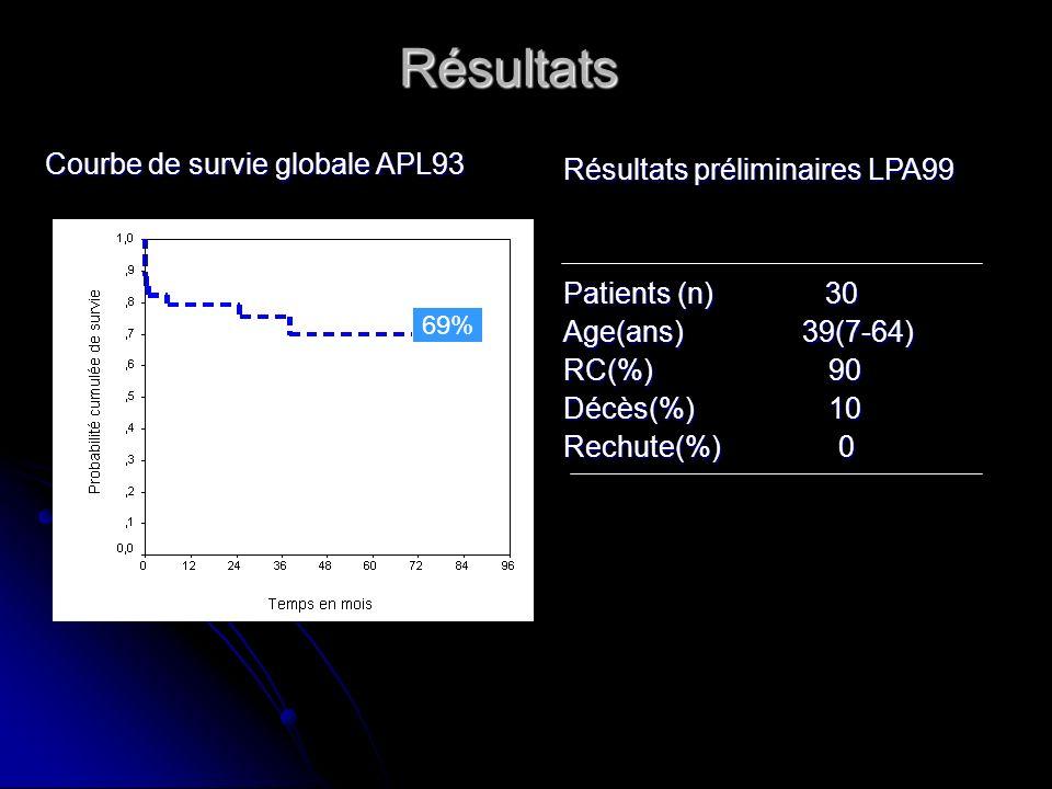 Résultats Courbe de survie globale APL93 Courbe de survie globale APL93 Résultats préliminaires LPA99 Patients (n) 30 Age(ans) 39(7-64) RC(%) 90 Décès