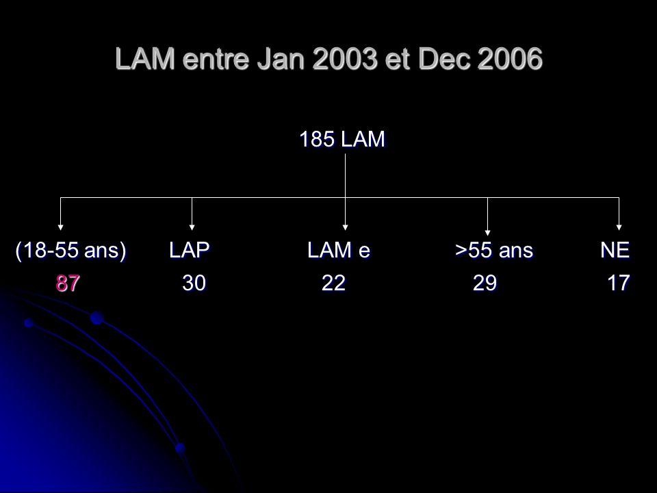 LAM entre Jan 2003 et Dec 2006 185 LAM 185 LAM (18-55 ans) LAP LAM e >55 ans NE (18-55 ans) LAP LAM e >55 ans NE 87 30 22 29 17 87 30 22 29 17
