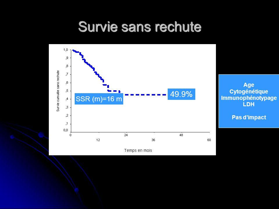 Survie sans rechute 49.9% SSR (m)=16 m Age Cytogénétique Immunophénotypage LDH Pas dimpact