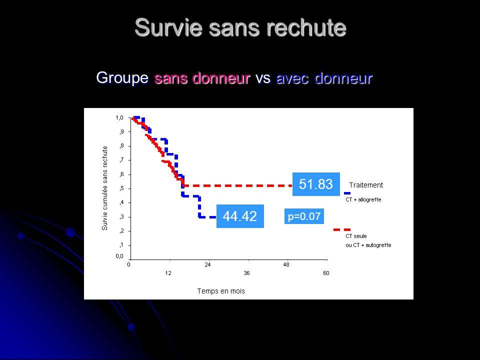 Survie sans rechute Groupe sans donneur vs avec donneur Groupe sans donneur vs avec donneur 51.83 44.42 p=0.07
