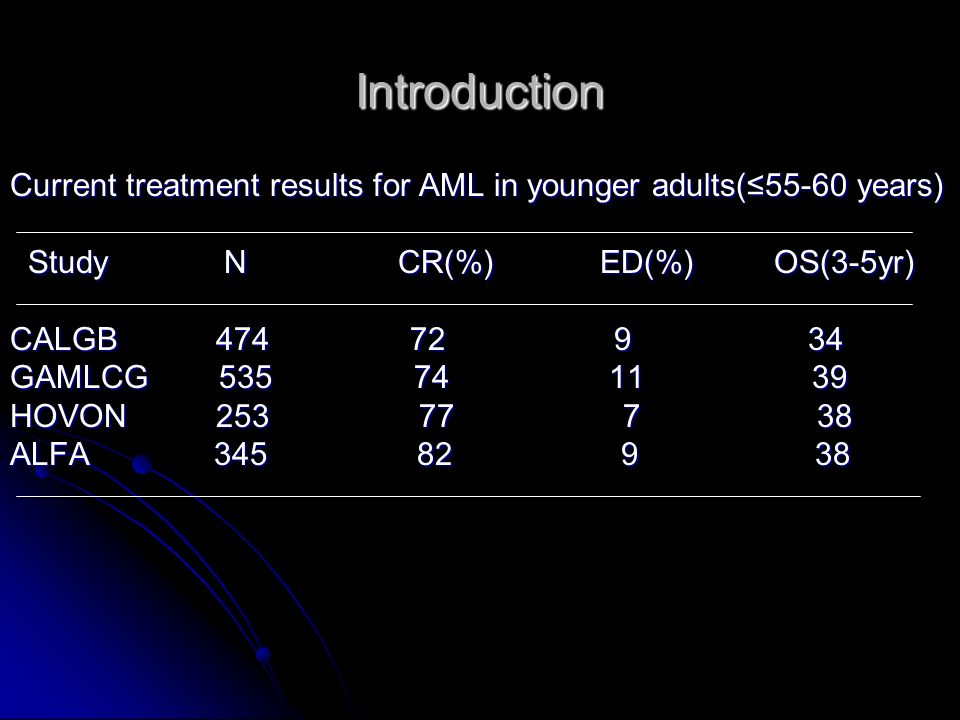 Introduction Current treatment results for AML in younger adults(55-60 years) Study N CR(%) ED(%) OS(3-5yr) Study N CR(%) ED(%) OS(3-5yr) CALGB 474 72 9 34 GAMLCG 535 74 11 39 HOVON 253 77 7 38 ALFA 345 82 9 38