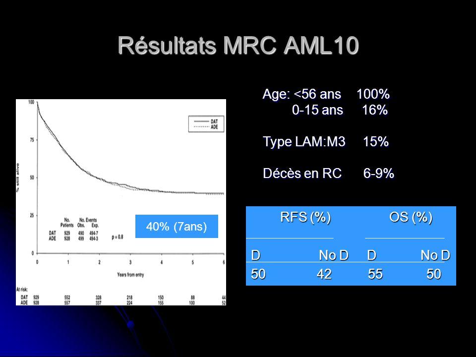 Résultats MRC AML10 RFS (%) OS (%) RFS (%) OS (%) D No D D No D 50 42 55 50 Age: <56 ans 100% 0-15 ans 16% 0-15 ans 16% Type LAM:M3 15% Décès en RC 6-